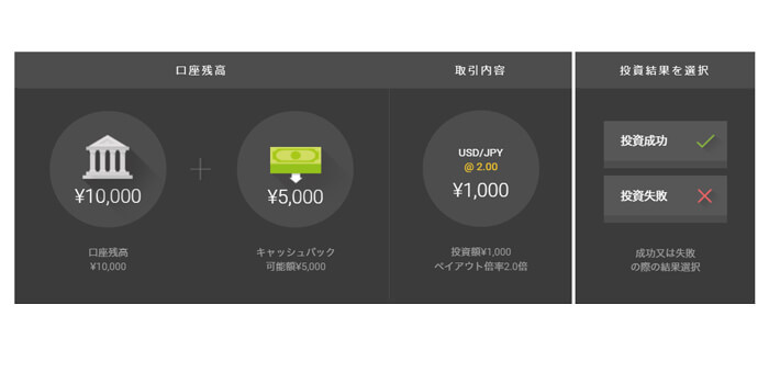 ハイローオーストラリア5,000円キャッシュバック